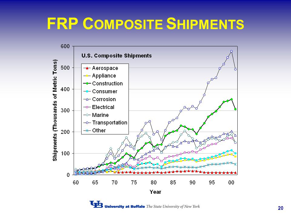 FRP COMPOSITE SHIPMENTS
