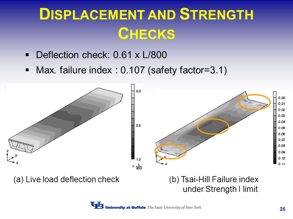 DISPLACEMENT AND STRENGTH CHECKS