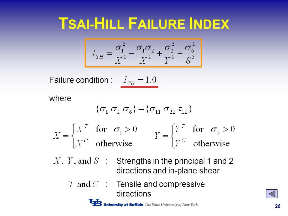 TSAI-HILL FAILURE INDEX