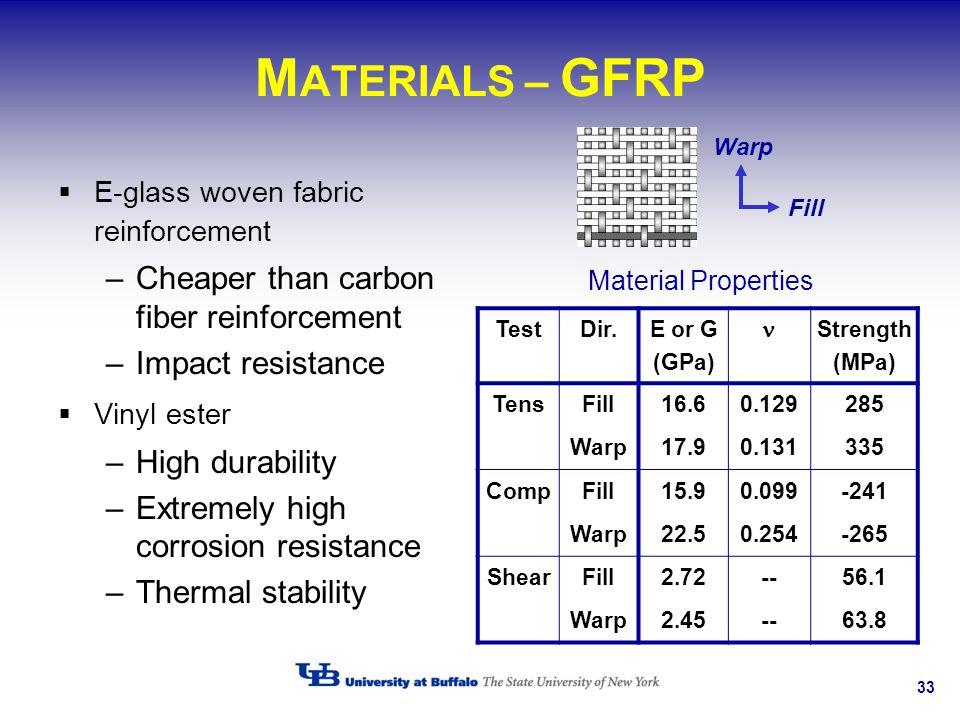 MATERIALS – GFRP Cheaper than carbon fiber reinforcement