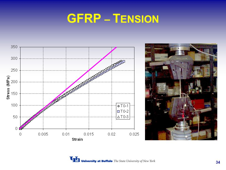 GFRP – TENSION