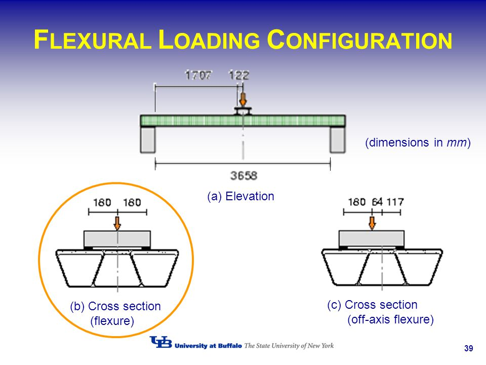 FLEXURAL LOADING CONFIGURATION