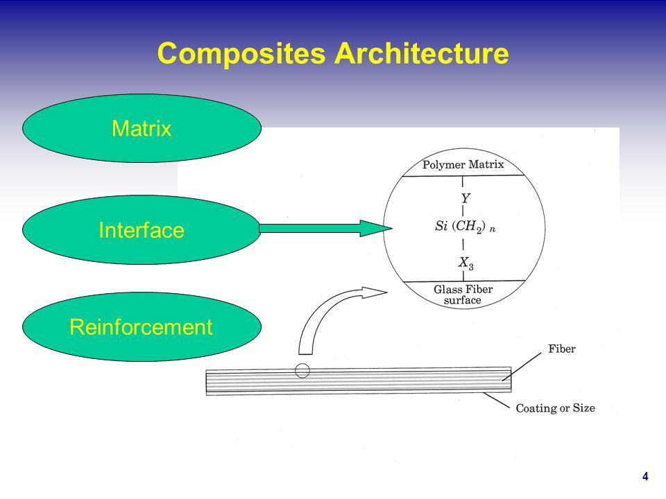 Composites Architecture