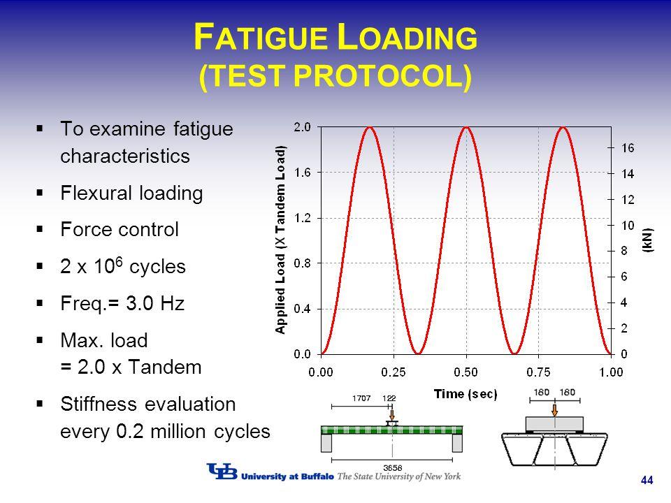 FATIGUE LOADING (TEST PROTOCOL)