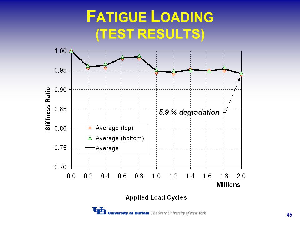 FATIGUE LOADING (TEST RESULTS)