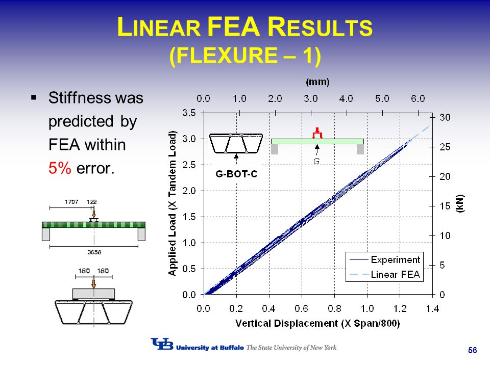 LINEAR FEA RESULTS (FLEXURE – 1)