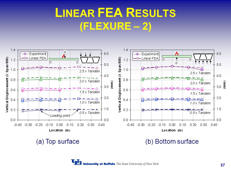 LINEAR FEA RESULTS (FLEXURE – 2)