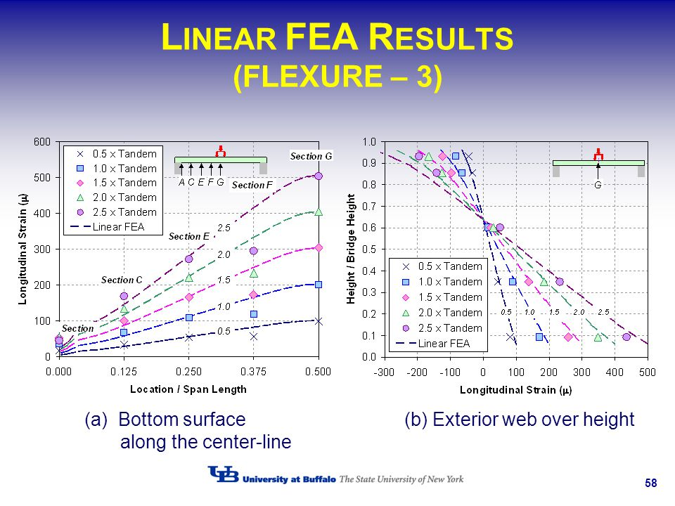 LINEAR FEA RESULTS (FLEXURE – 3)