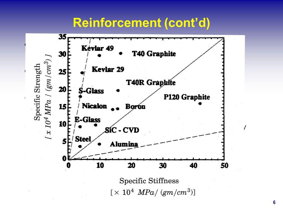 Reinforcement (cont'd)