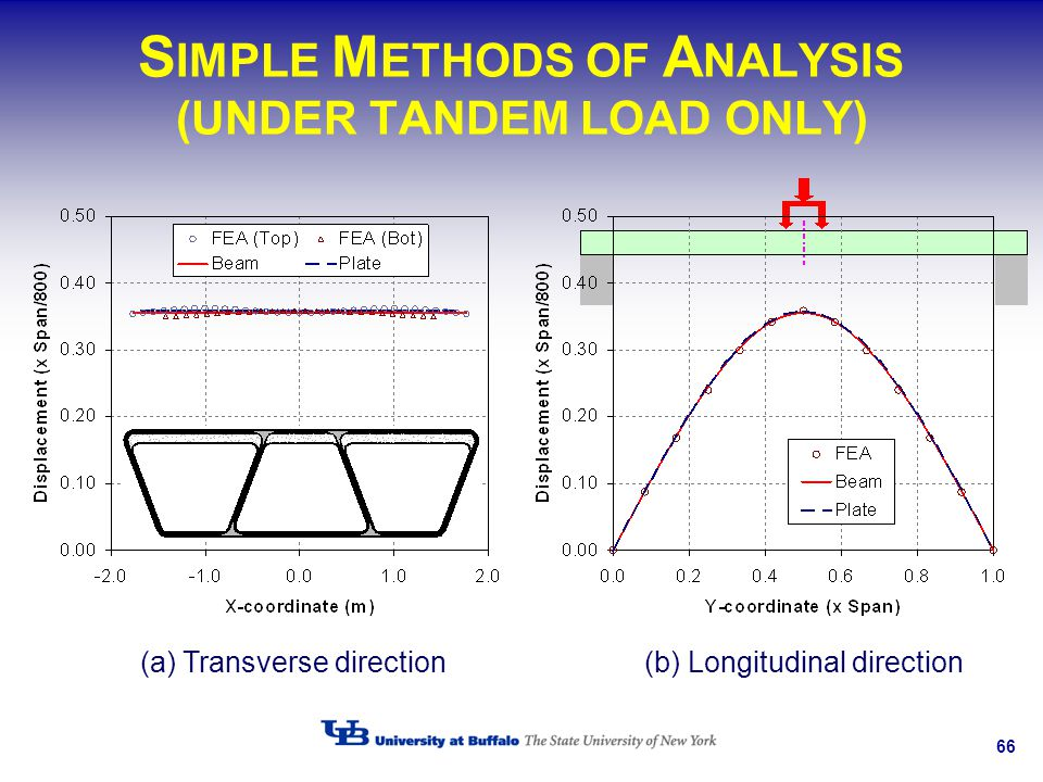 SIMPLE METHODS OF ANALYSIS (UNDER TANDEM LOAD ONLY)