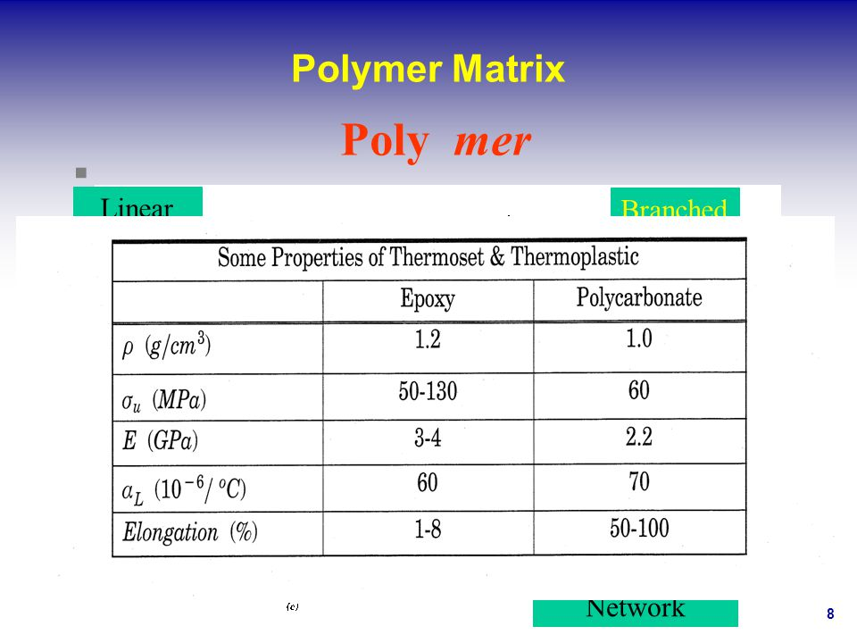 Polymer Matrix Poly mer Linear Branched Cross-linked Network