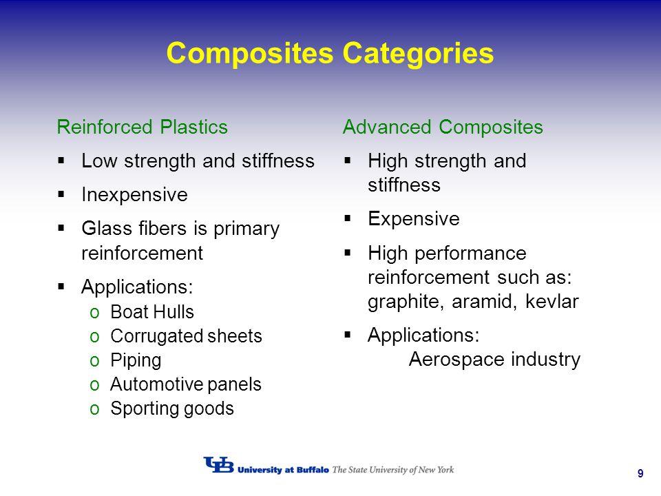 Composites Categories