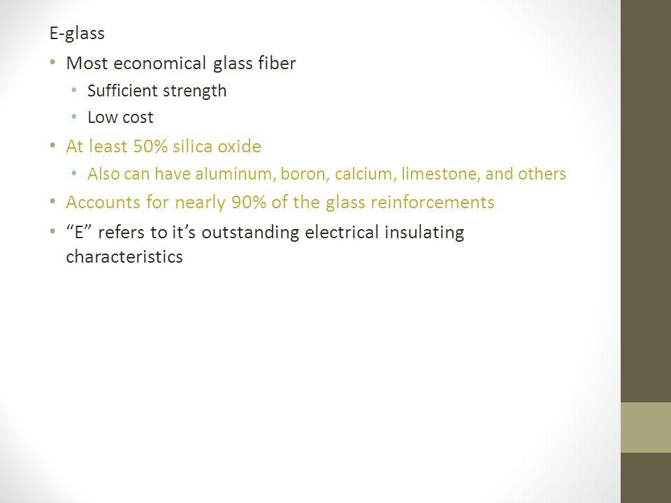Most economical glass fiber