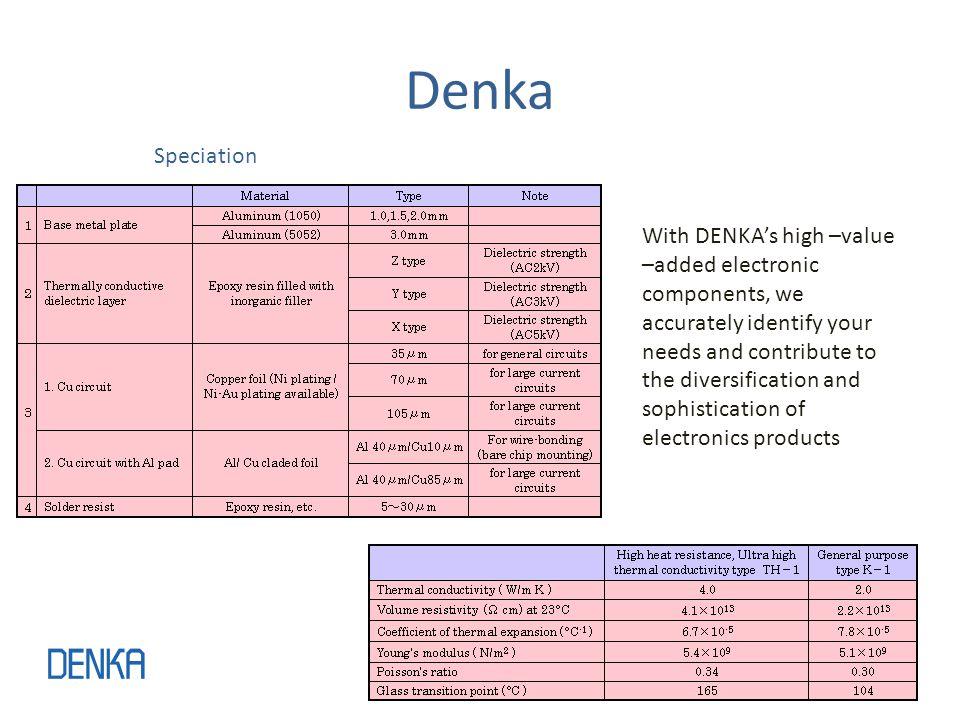 Denka Speciation.