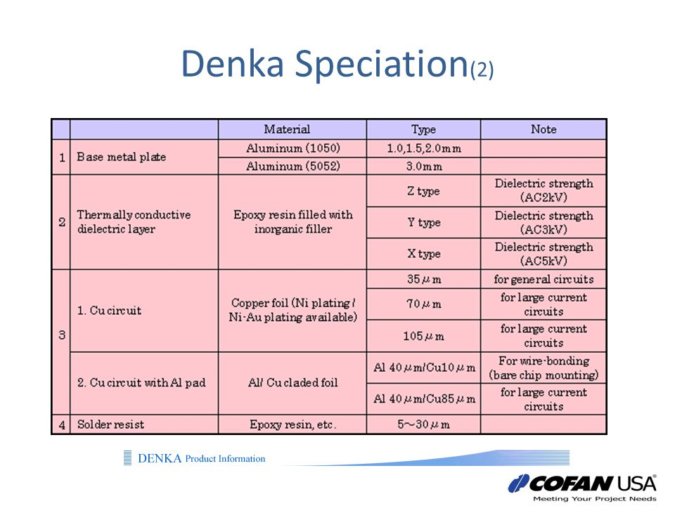 Denka Speciation(2)