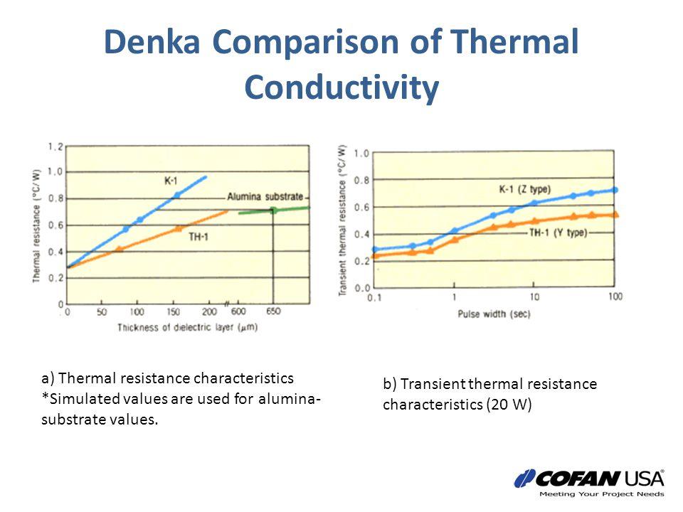 Denka Comparison of Thermal Conductivity