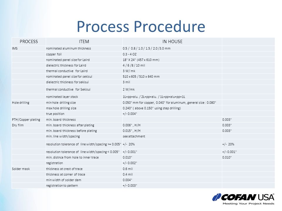 Process Procedure PROCESS ITEM IN HOUSE IMS