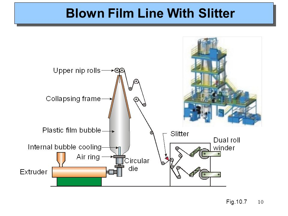 Blown Film Line With Slitter
