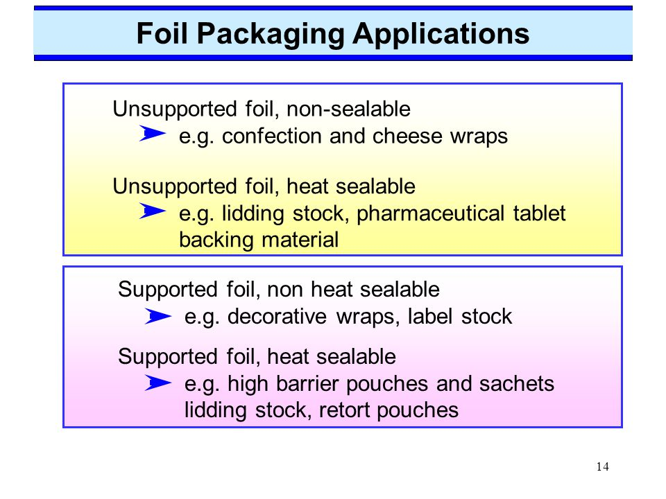 Foil Packaging Applications