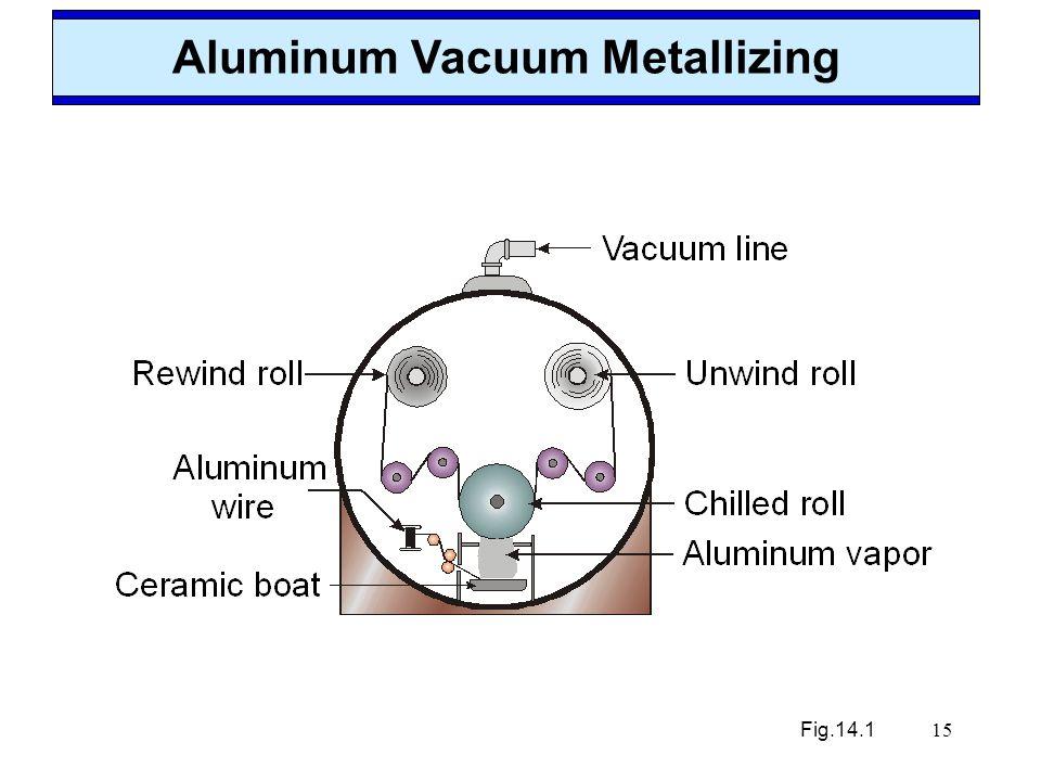 Aluminum Vacuum Metallizing