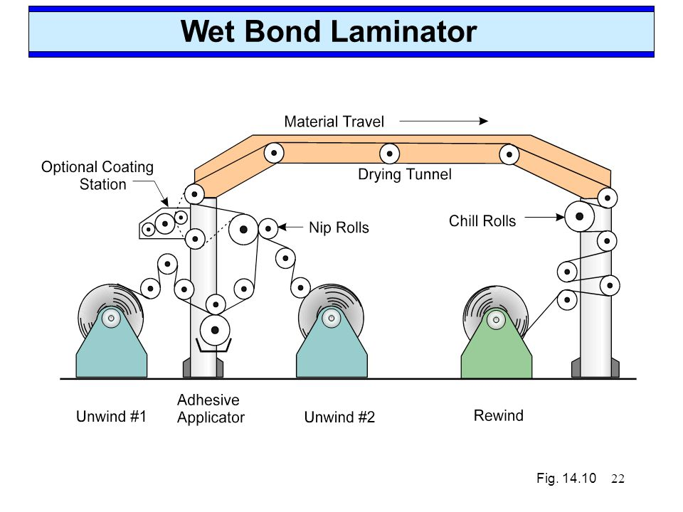 Wet Bond Laminator Fig. 14.10 Dec-02,