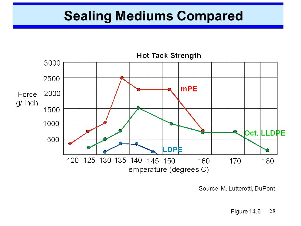 Sealing Mediums Compared