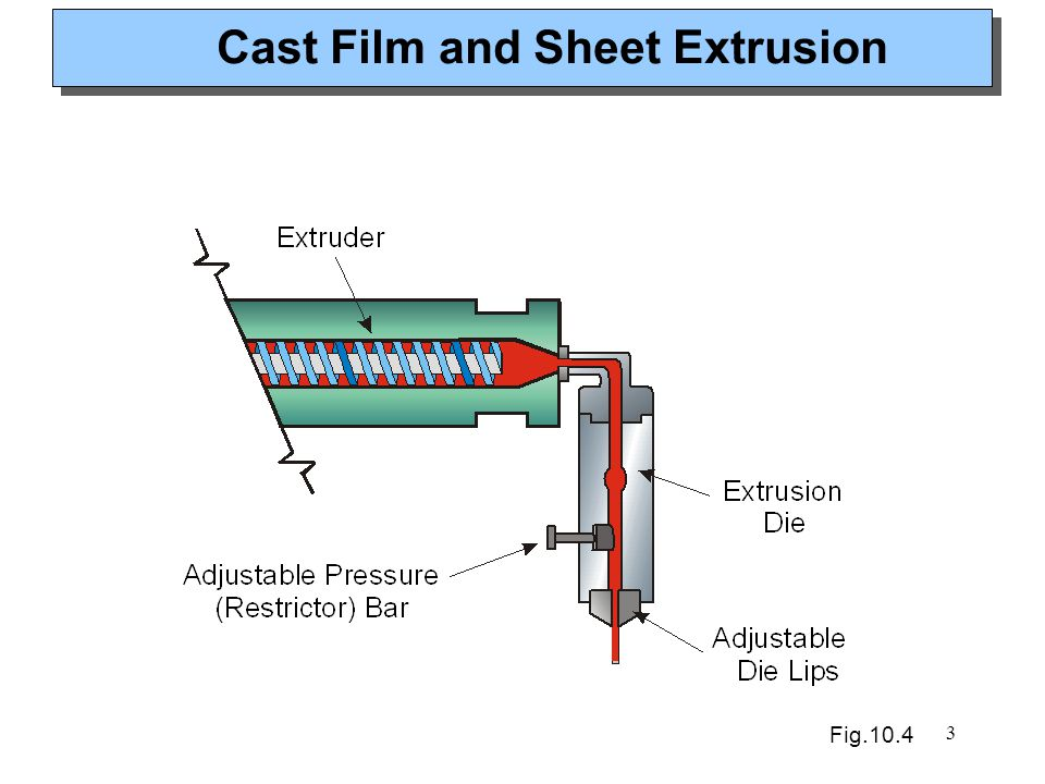 Cast Film and Sheet Extrusion