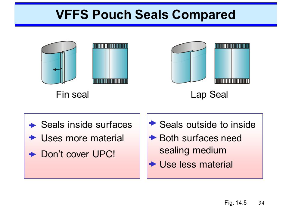 VFFS Pouch Seals Compared