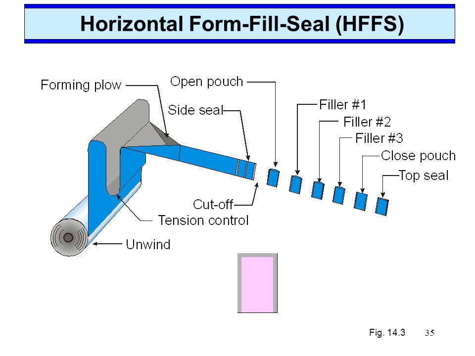 Horizontal Form-Fill-Seal (HFFS)