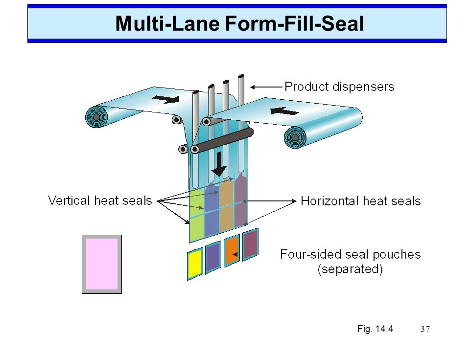 Multi-Lane Form-Fill-Seal