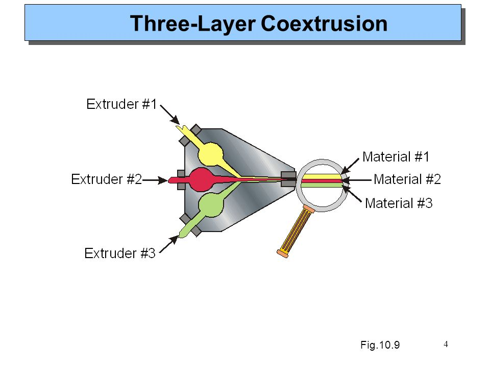 Three-Layer Coextrusion