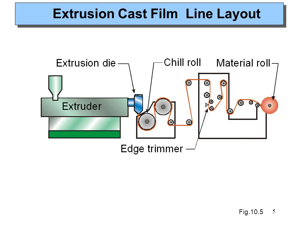 Extrusion Cast Film Line Layout