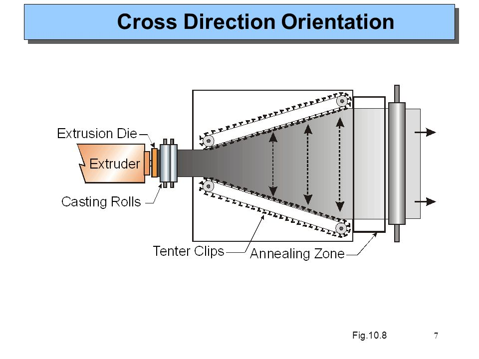 Cross Direction Orientation