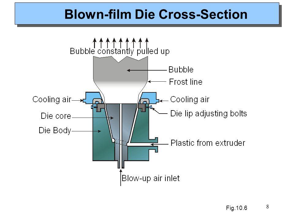 Blown-film Die Cross-Section