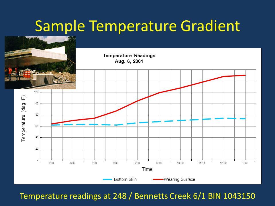 Sample Temperature Gradient