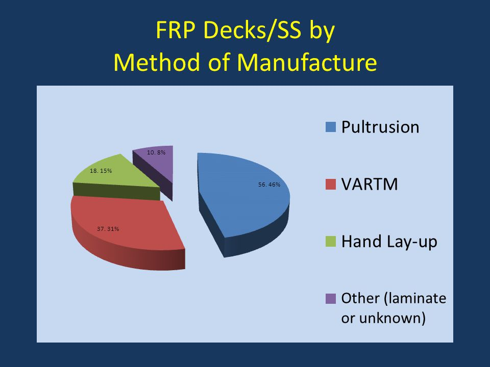 FRP Decks/SS by Method of Manufacture