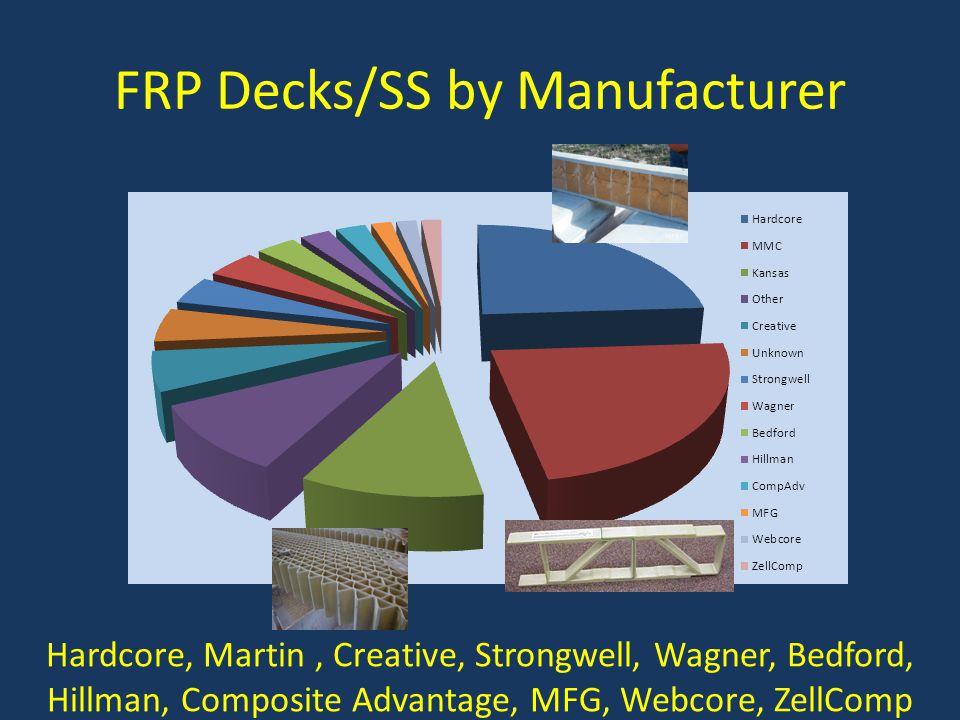 FRP Decks/SS by Manufacturer