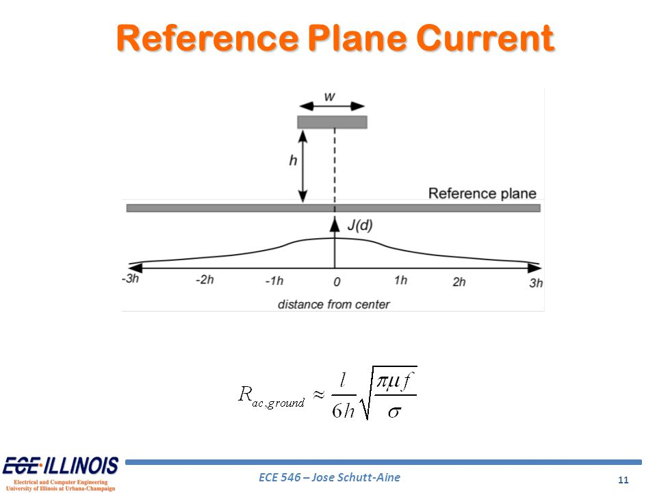 Reference Plane Current