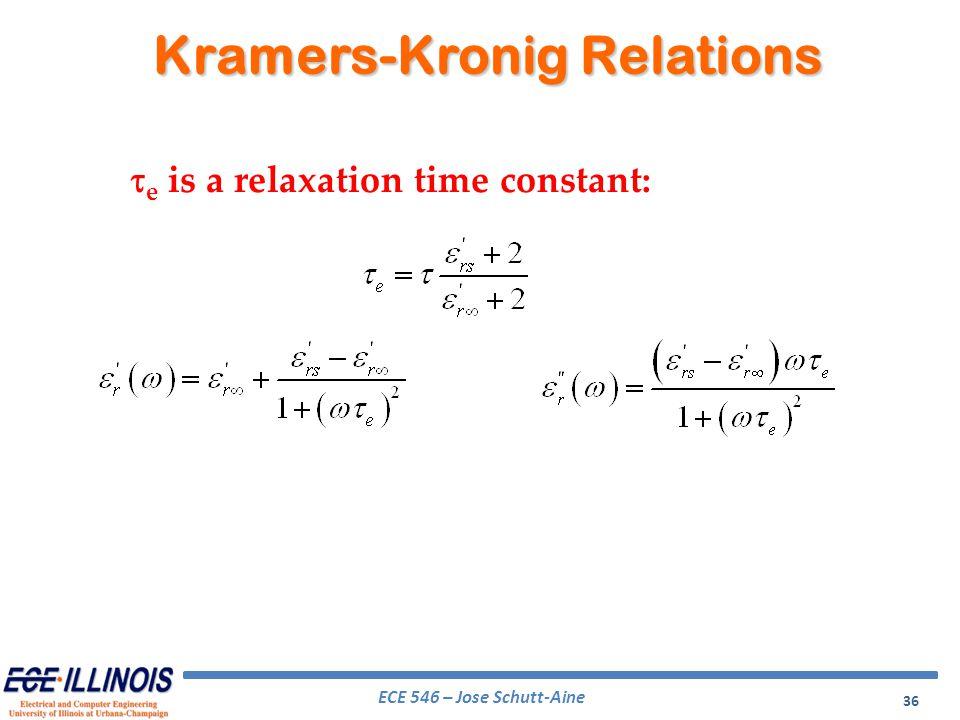 Kramers-Kronig Relations