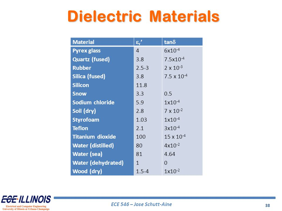 Dielectric Materials Material er' tand Pyrex glass Quartz (fused)