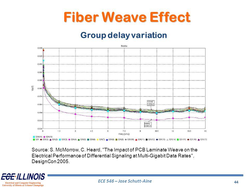 Fiber Weave Effect Group delay variation