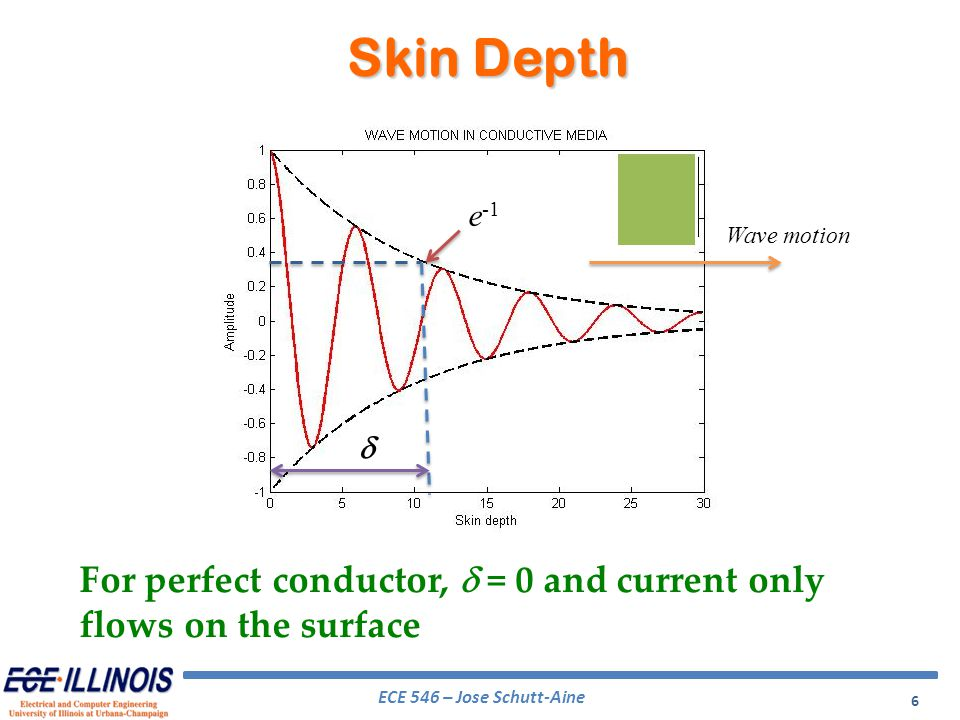 Skin Depth d e-1 Wave motion For perfect conductor, d = 0 and current only flows on the surface