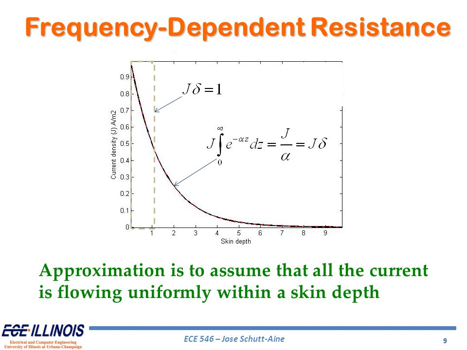Frequency-Dependent Resistance