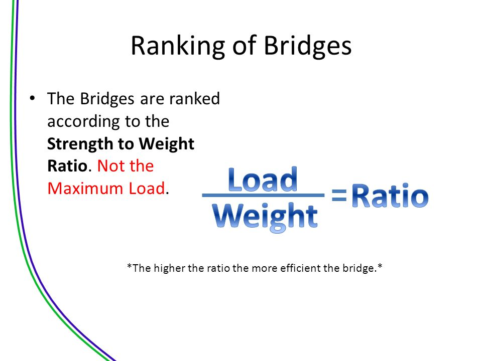 Load Ratio Weight Ranking of Bridges