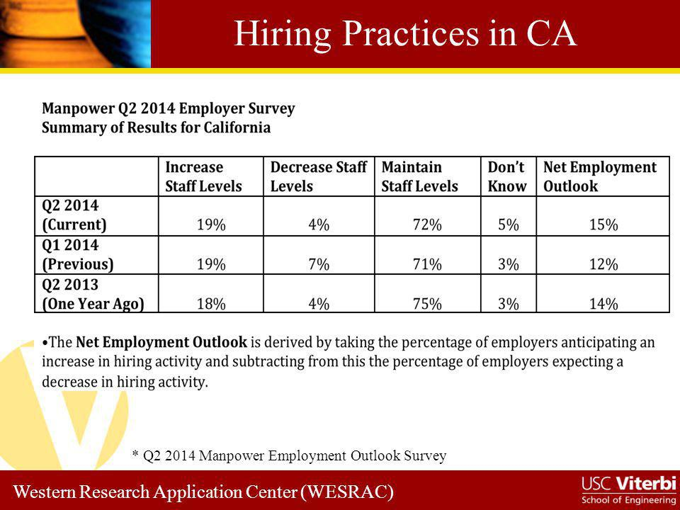 Hiring Practices in CA * Q2 2014 Manpower Employment Outlook Survey