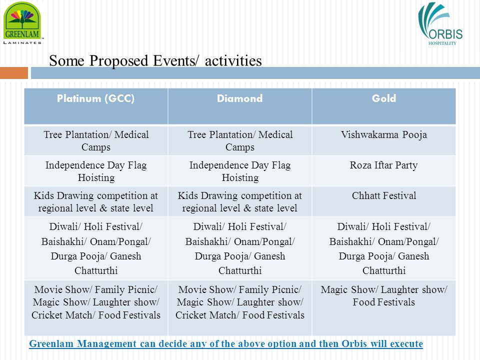 Some Proposed Events/ activities