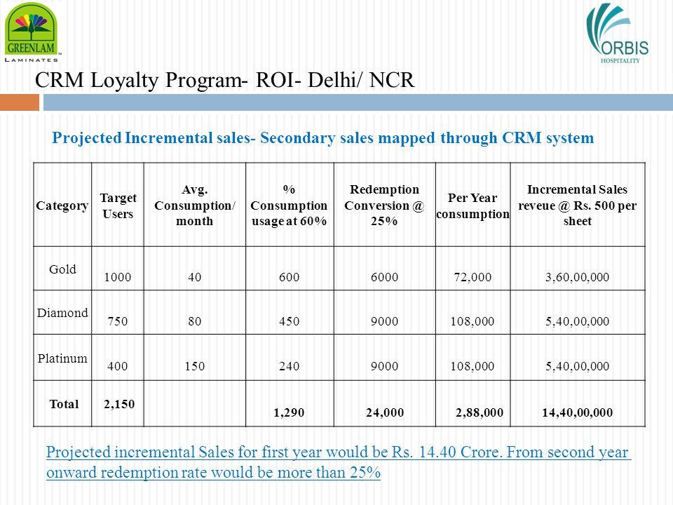 CRM Loyalty Program- ROI- Delhi/ NCR