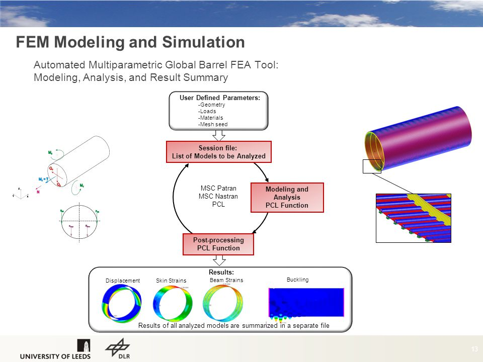 FEM Modeling and Simulation