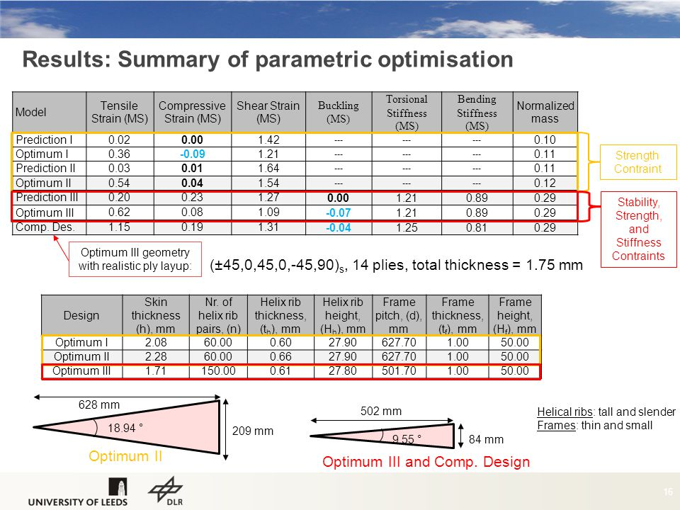 Results: Summary of parametric optimisation