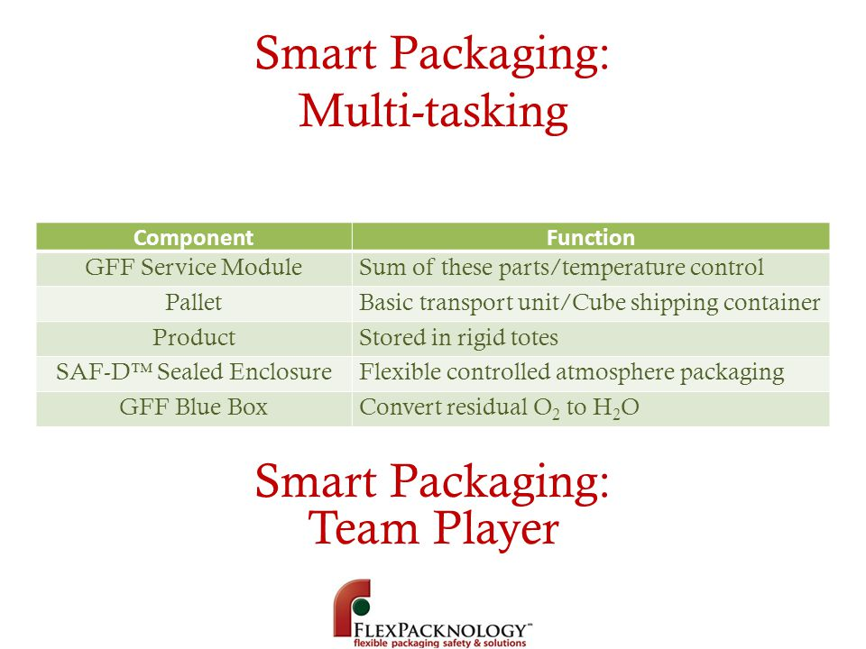 Smart Packaging: Multi-tasking